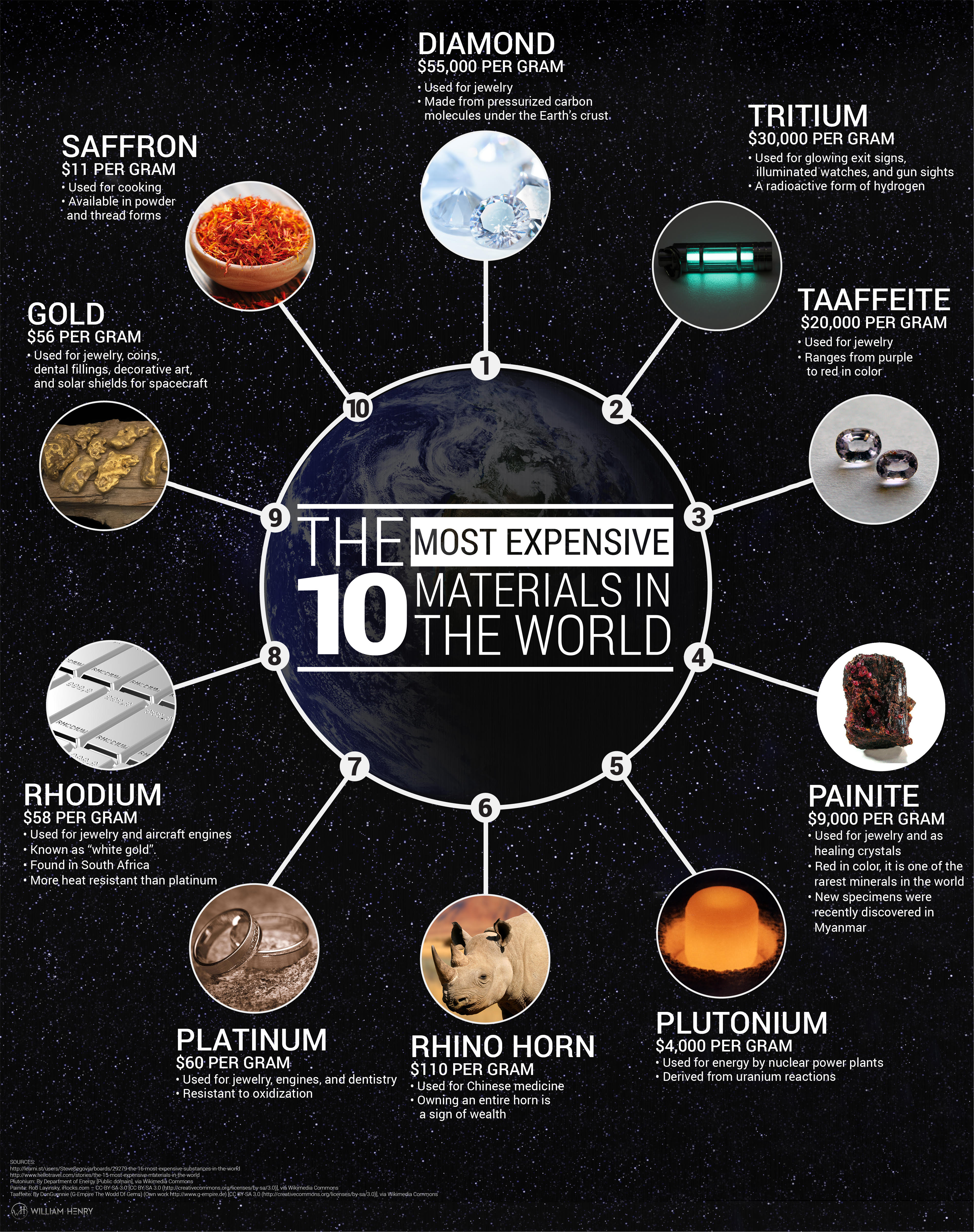 The Most Expensive Materials In The World